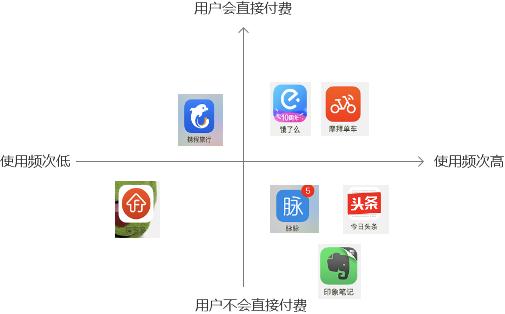 鸟哥笔记,用户运营,Chris,用户生命周期,用户研究,数据分析