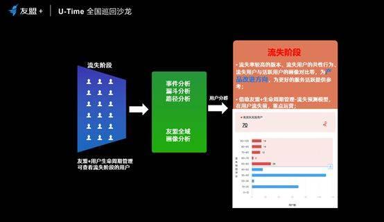 鸟哥笔记,用户运营,友盟+傅文国,用户研究,用户运营,用户增长