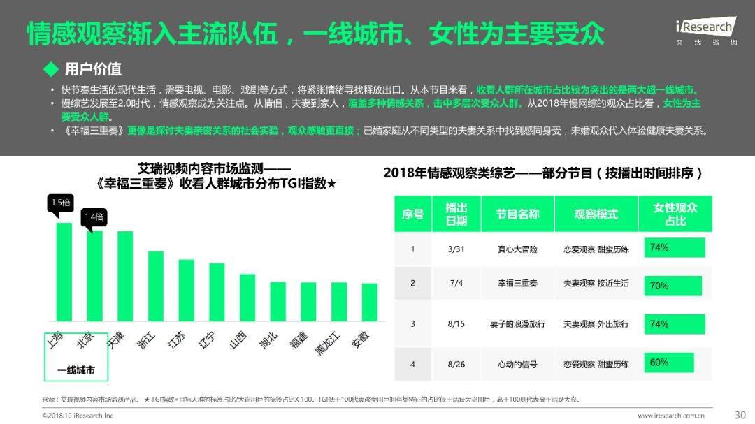 2018年Q1 Q3中国网络综艺价值研究报告  品牌推广  第31张