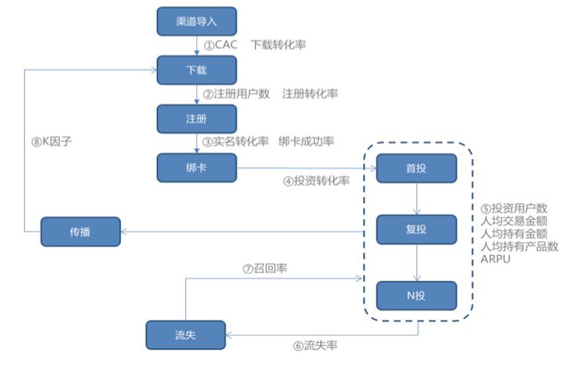 鸟哥笔记,用户运营,圣杰,用户研究,用户分层,产品运营,用户画像