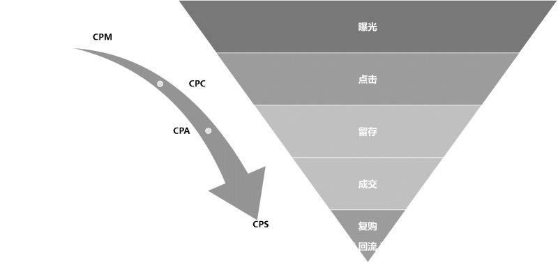 鸟哥笔记,用户运营,斜小歪,流量,转化