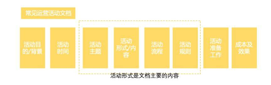 鸟哥笔记,活动运营,靖添,活动总结,活动策划,复盘