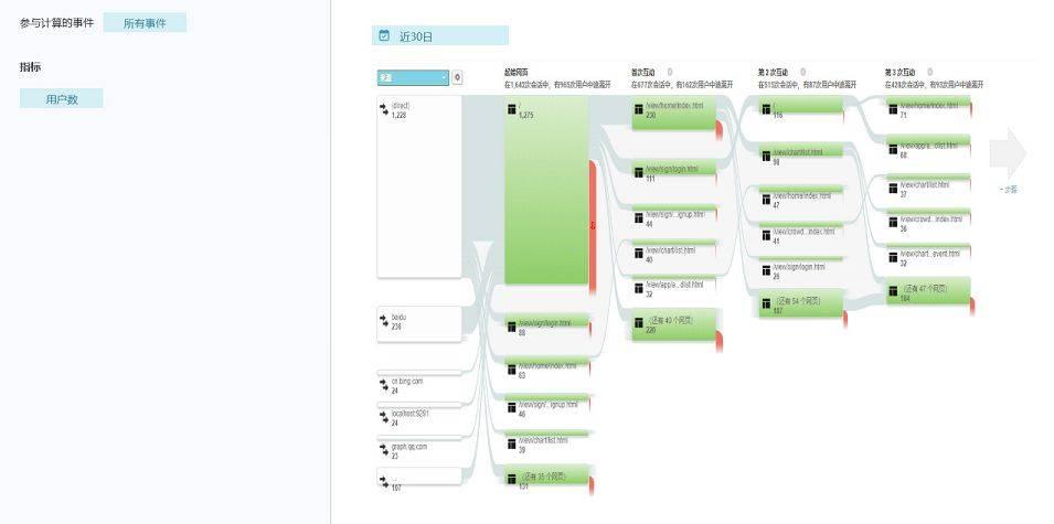 鸟哥笔记,数据运营,Barry,数据分析,用户研究,分析方法,用户研究,案例分析