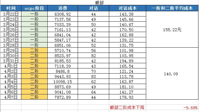 鸟哥笔记,SEM,刘焜,案例分析,策略,关键词