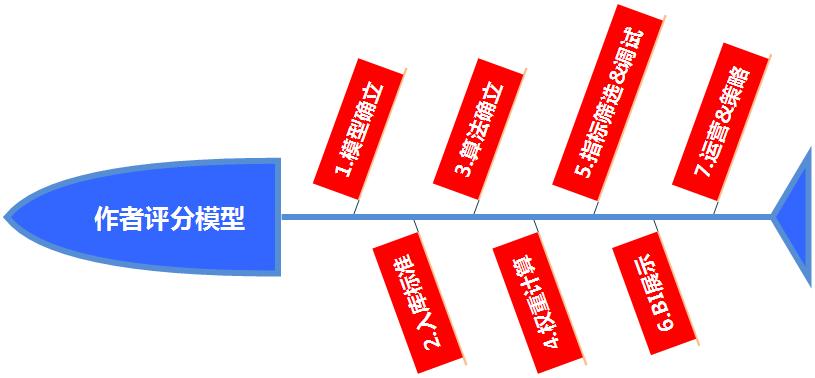 鸟哥笔记,用户运营,姜頔,用户研究,用户分层,用户运营,内容运营
