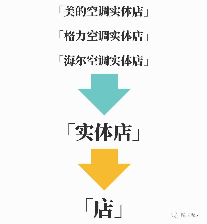 鸟哥笔记,SEM,老孟,策略,关键词,流量