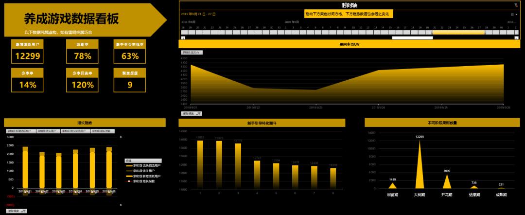 鸟哥笔记,数据运营,小叮当,产品运营,分析方法,策略