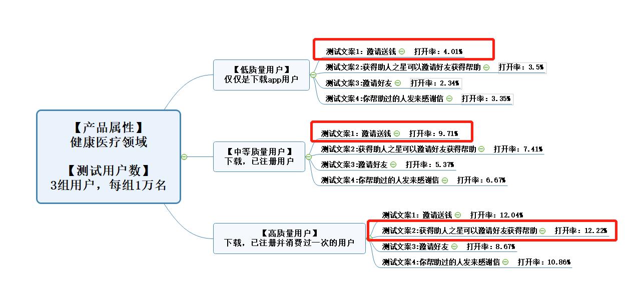 增长黑客必修:4大维度详解精细化运营