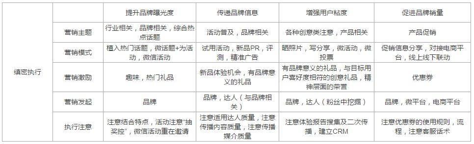 鸟哥笔记,活动运营,职业、小白,活动案例,电商,总结