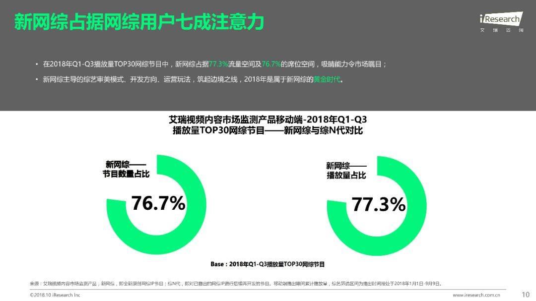 2018年Q1 Q3中国网络综艺价值研究报告  品牌推广  第11张