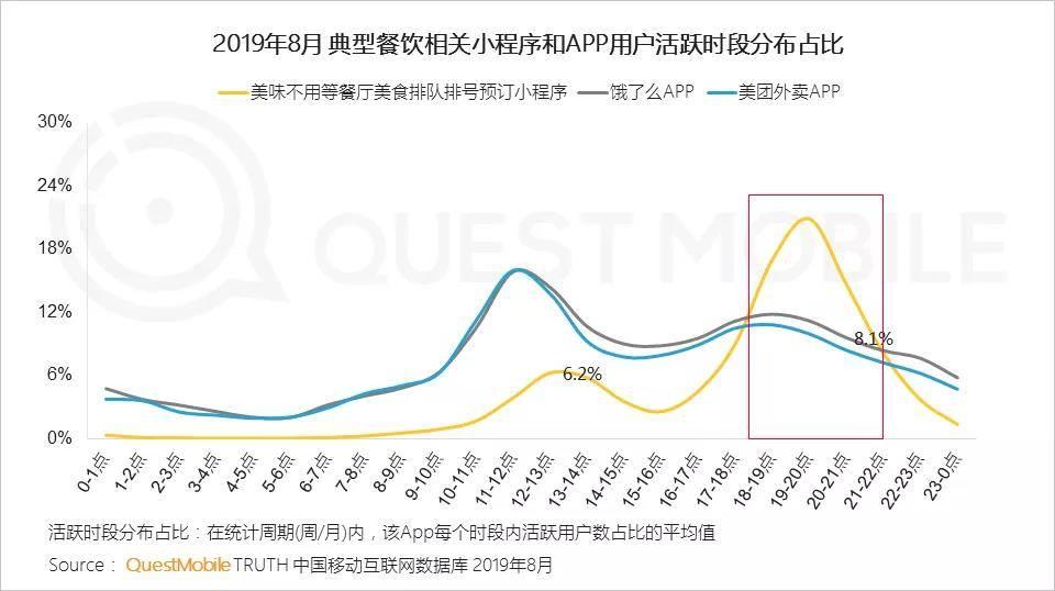 """2019移动互联网""""夜间经济""""报告:移动互联网新掘金地"""