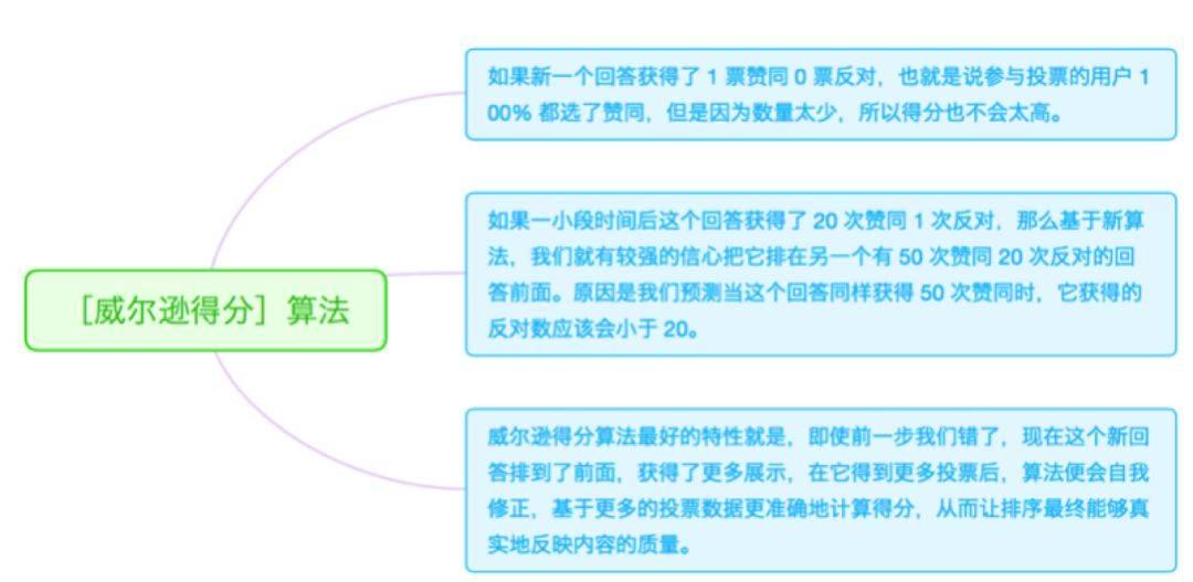 鸟哥笔记,新媒体运营,晓玲,知乎,流量,公众号,导流,定位