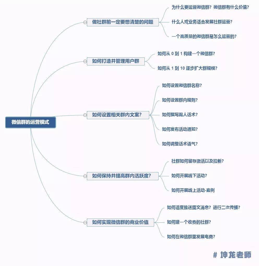 鸟哥笔记,用户运营,坤龙老师,社群,微信群