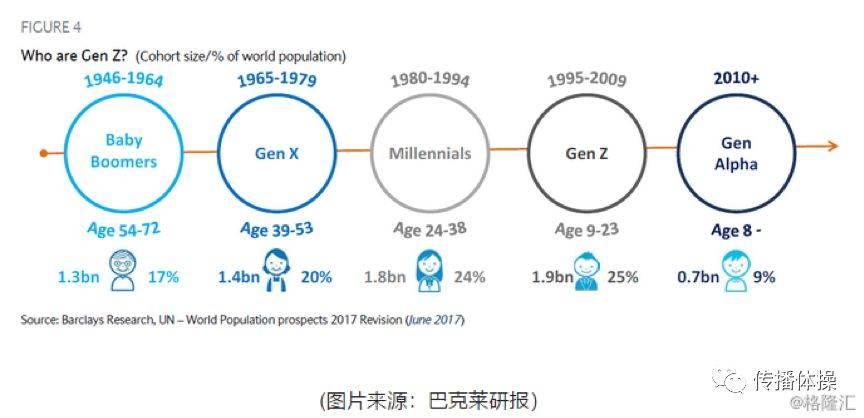 Z世代:品牌就是社交