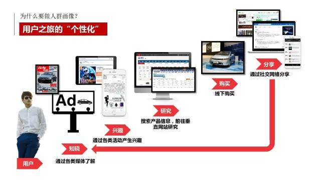 鸟哥笔记,用户运营,王泽蕴,用户画像,用户运营,营销