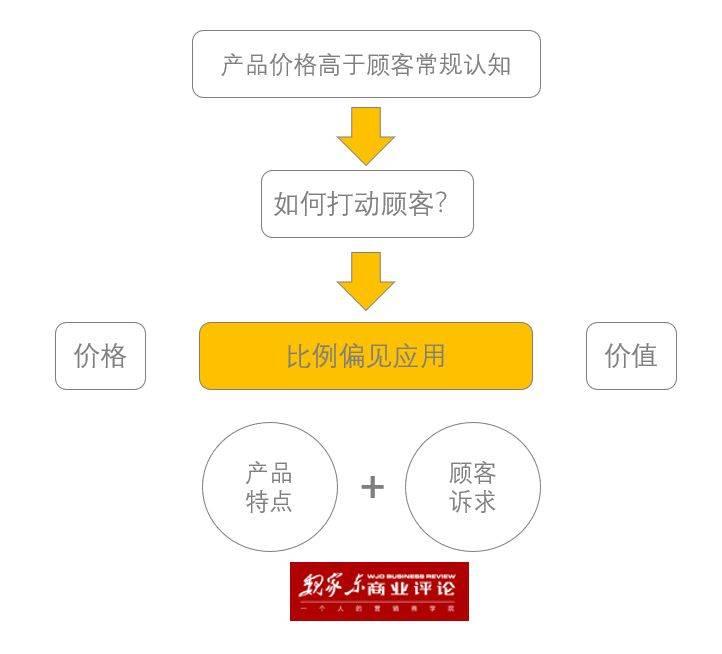 鸟哥笔记,广告营销,魏家东,营销,策略,广告营销