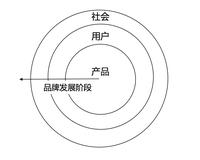 鸟哥笔记,广告营销,岚岚,品牌定位,案例,品牌推广