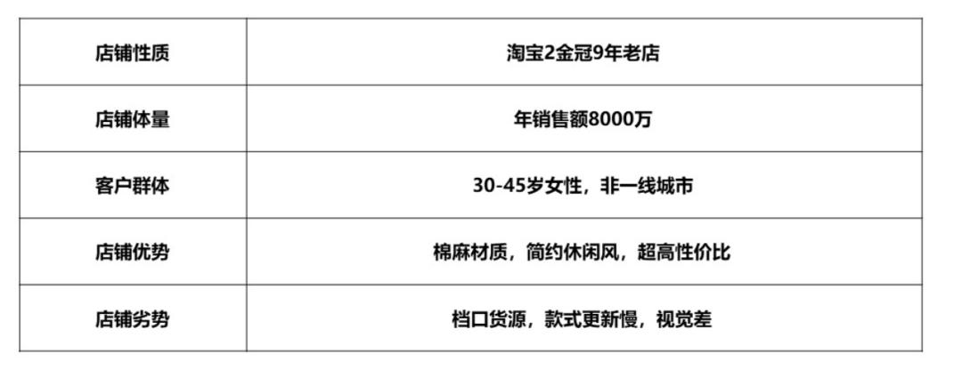 鸟哥笔记,行业动态,孙永辉,行业动态,产品分析,营销
