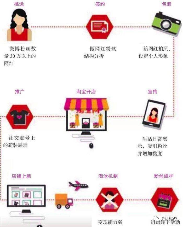 鸟哥笔记,用户运营,PM熊叔,社群运营,营销法则,社群经济