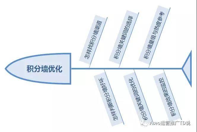 鸟哥笔记,ASO,TD,ASO优化,积分墙