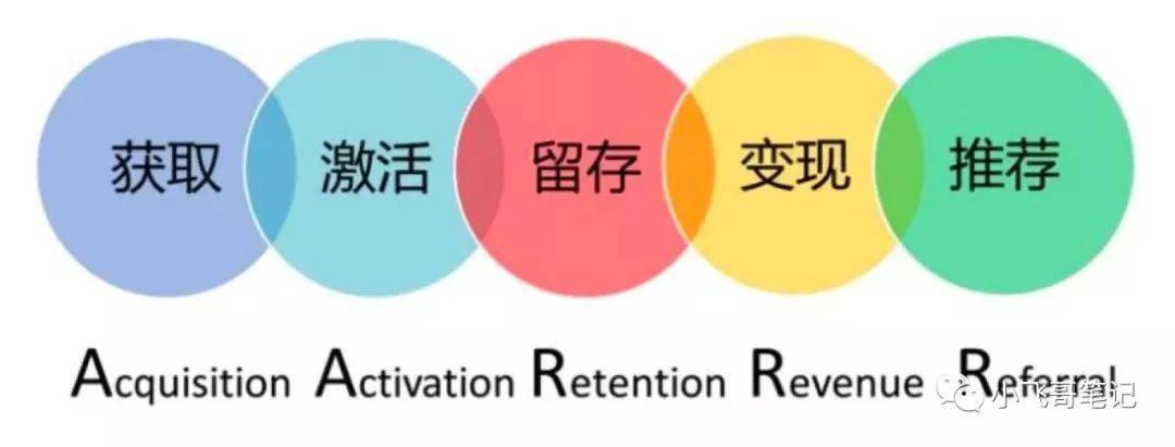 鸟哥笔记,用户运营,小飞哥笔记,用户研究,用户运营,增长策略