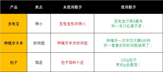 鸟哥笔记,广告营销,何杨,营销,文案,策略,内容营销,内容营销