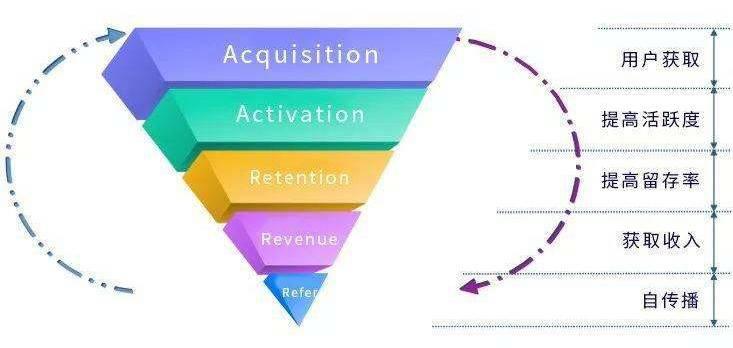 鸟哥笔记,广告营销,leon,营销,策略