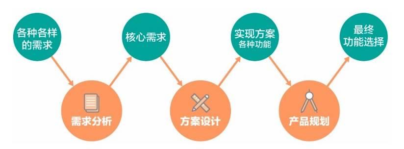 鸟哥笔记,广告营销,产品运营新物种,营销,策略