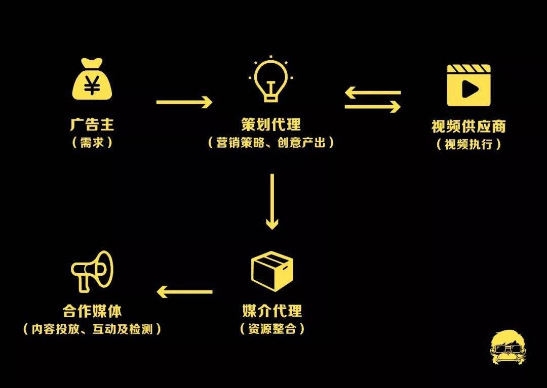 鸟哥笔记,广告营销,老猿,广告,营销,策略,创意,品牌,广告公司
