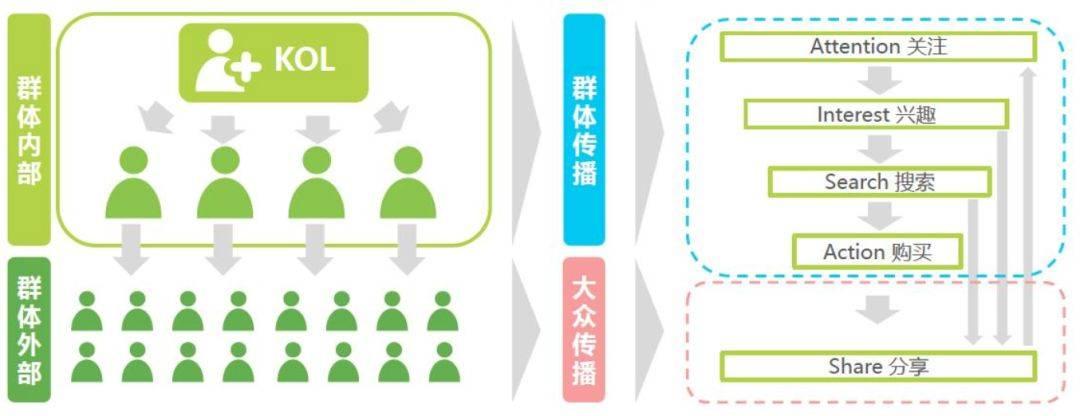 鸟哥笔记,广告营销,罗公籽,营销,策略