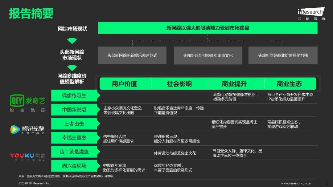 2018年Q1 Q3中国网络综艺价值研究报告  品牌推广  第3张