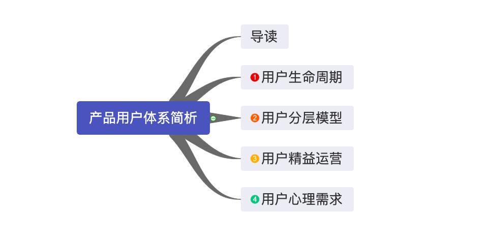 鸟哥笔记,用户运营,圣杰,用户研究,用户分层,用户画像