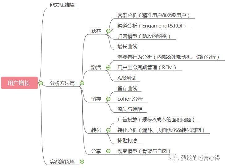 鸟哥笔记,用户运营,蛋挞,用户增长,增长策略