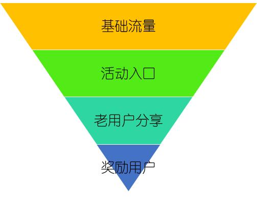 鸟哥笔记,用户运营,互金营销研究所,用户研究,用户增长,留存,裂变