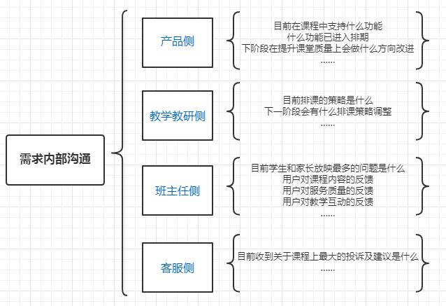 鸟哥笔记,用户运营,木公子,用户研究,案例分析,总结