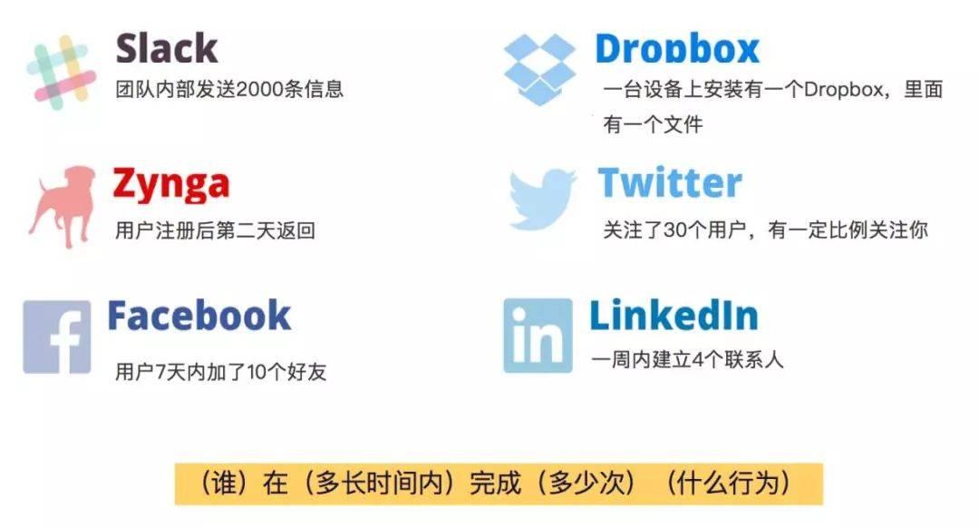 鸟哥笔记,用户运营,曲卉,用户增长,用户运营,用户流失