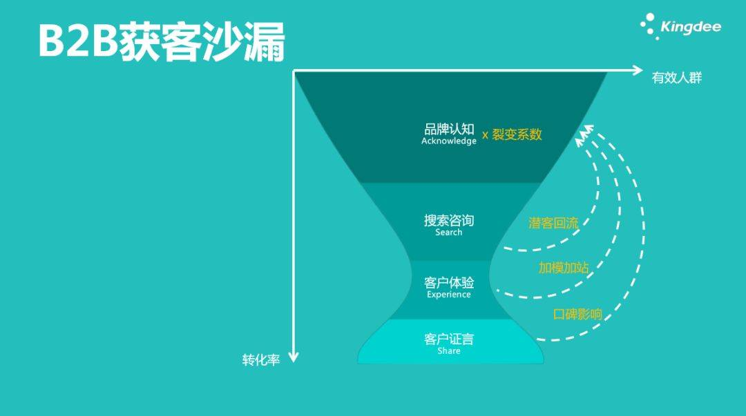 鸟哥笔记,广告营销,许梓旭,营销,传播,品牌推广