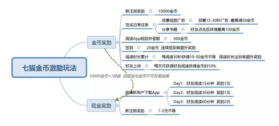 龙都国际娱乐,用户运营,Dylan李博,用户研究,用户运营,用户增长,产品运营,案例分析