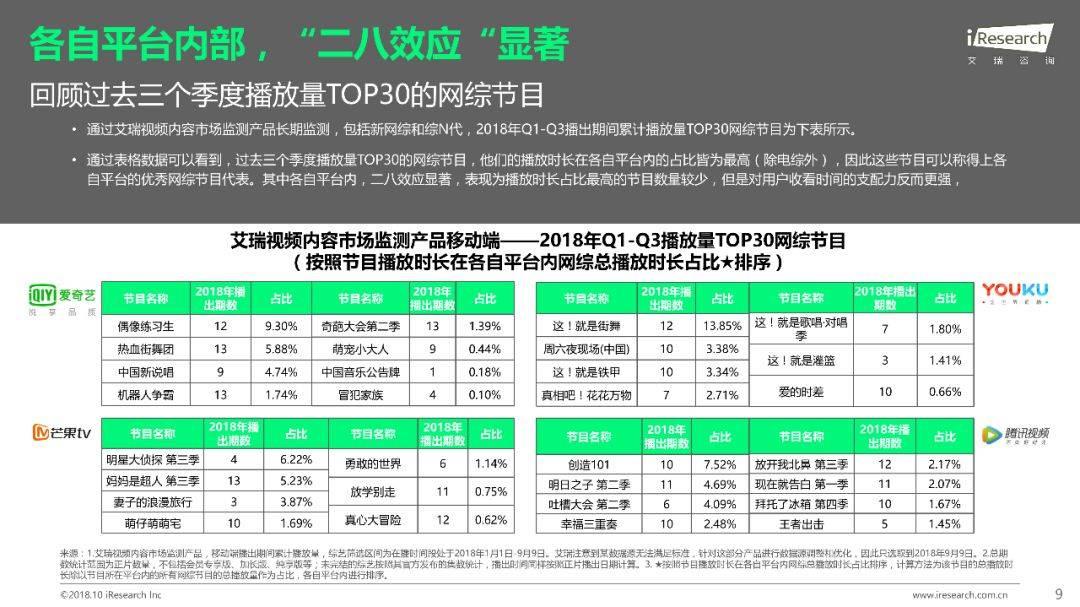 2018年Q1 Q3中国网络综艺价值研究报告  品牌推广  第10张