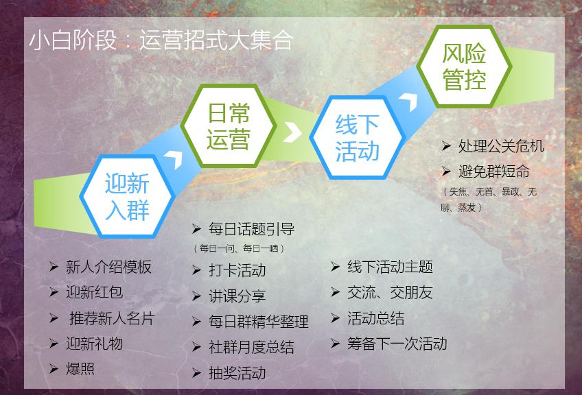 鸟哥笔记,用户运营,陈洪峰,用户研究,社群运营,转化