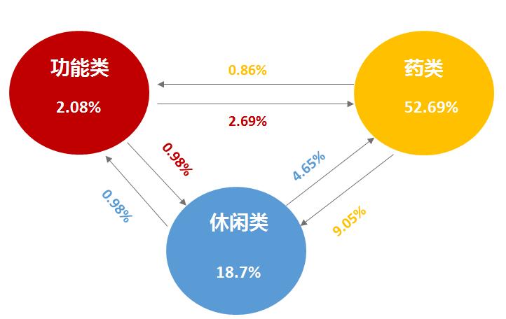 鸟哥笔记,广告营销,赵彦青,营销,文案,品牌推广,内容营销,内容营销