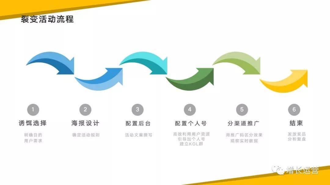 鸟哥笔记,新媒体运营,朱旭呀,增长,裂变,裂变