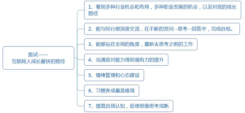 鸟哥笔记,职场成长,赵向维,总结,思维,职场,转行