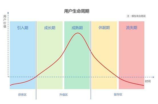 鸟哥笔记,用户运营,谢晓阳,用户运营,用户生命周期