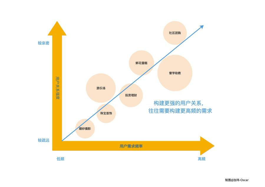 鸟哥笔记,广告营销,加玮·Oscar,营销,案例分析,策略