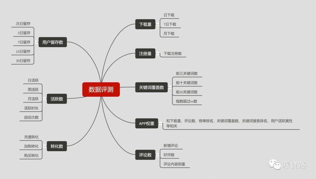 一分时时彩,ASO,曹攀,APP五分11选5,ASO优化,积分墙,总结