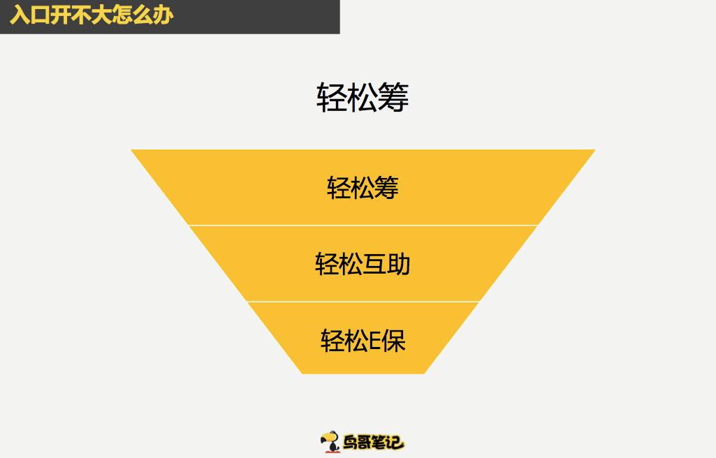 鸟哥笔记,广告营销,沈路易,营销,策略,推广