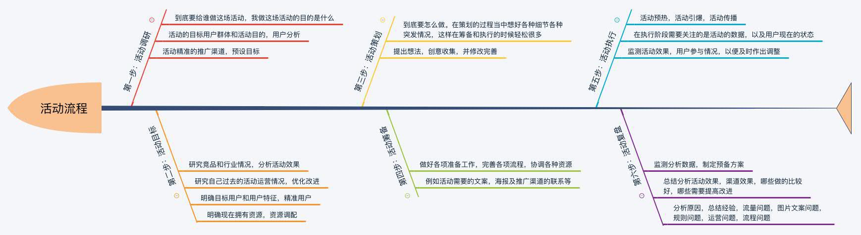 鸟哥笔记,活动运营,王晓灿,活动,活动案例,总结