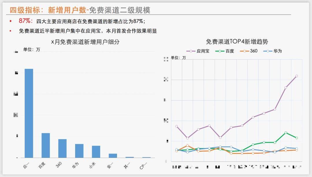 鸟哥笔记,数据运营,Alex,数据分析,数据驱动,用户研究