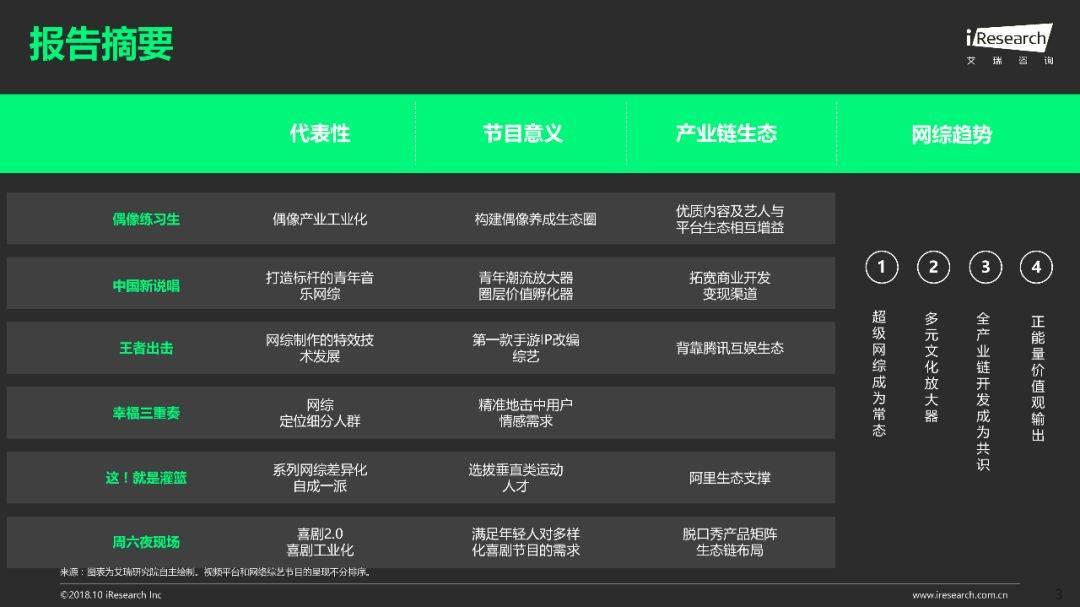 2018年Q1 Q3中国网络综艺价值研究报告  品牌推广  第4张